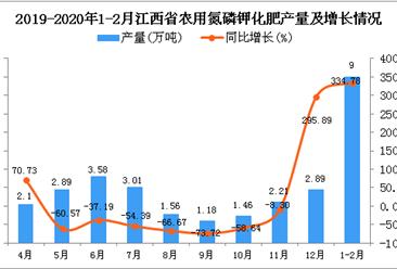 2020年1-2月江西省农用氮磷钾化肥产量为9万吨 同比增长334.78%