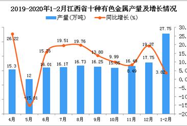 2020年1-2月江西省十种有色金属产量为27.75万吨 同比增长3.82%