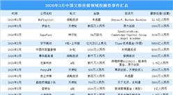 2020年3月文化传媒领域投融资情况分析:字节跳动喜获数亿美元投资(附完整名单)