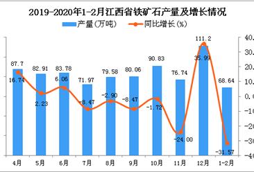 2020年1-2月江西省铁矿石产量为68.64万吨 同比下降31.57%