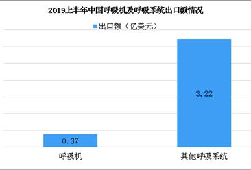 2019上半年中国呼吸机出口市场分析:美国为出口第一大市场(图)
