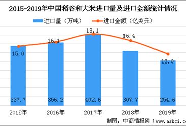 2019年中国大米进出口贸易分析:中国再次成为大米净出口国