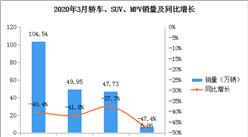 跌幅缩小!2020年3月中国乘用车销量104.54万辆 同比下滑40.4%