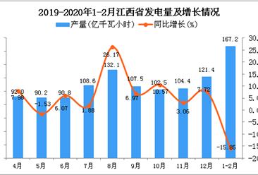 2020年1-2月江西省发电量为167.2亿千瓦小时 同比下降15.85%