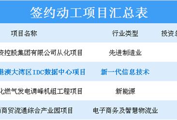 中国电信大湾区数据中心在广州动工 项目总投资额达68.9亿