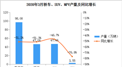 2020年3月中国乘用车产量98.08万辆 环比增长370.3%