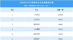 2020年3月乘用车企业销量排名:吉利汽车跻身前三(附榜单)