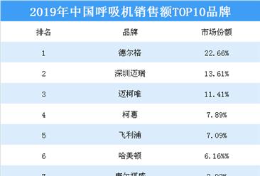 2019年中国呼吸机销售额top10品牌排行榜