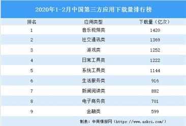 2020年1-2月中国互联网行业运行情况分析:整体呈增长态势