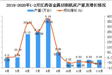 2020年1-2月江西省金属切削机床产量同比下降62.5%