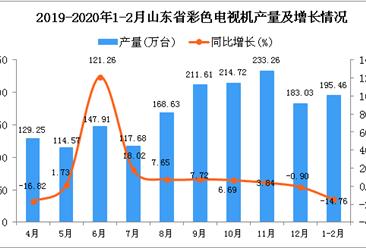 2020年1-2月山东省彩色电视机产量为195.46万台 同比下降14.76%
