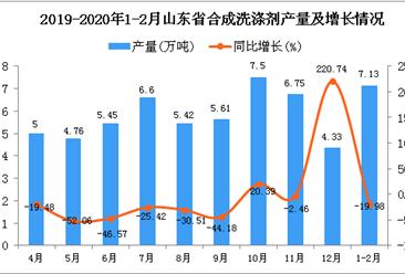 2020年1-2月山东省化学纤维产量同比下降19.98%