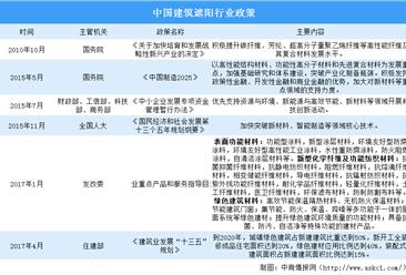 2020年中国建筑遮阳行业市场规模及发展前景分析(图)