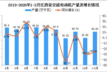 2020年1-2月江西省交流电动机产量为40.28万千瓦 同比下降25.41%
