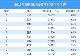 2019年全国GDP规模前50城市排行榜