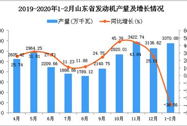 2020年1-2月山东省发动机产量及增长情况分析