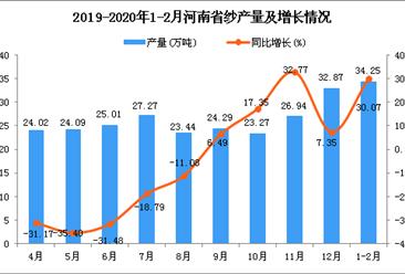 2020年1-2月河南省纱产量及增长情况分析