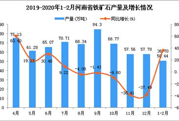 2020年1-2月河南省铁矿石产量同比增长36.7%