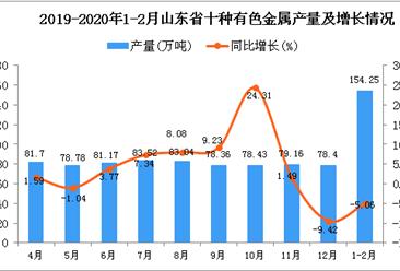 2020年1-2月山东省十种有色金属产量同比下降5.06%