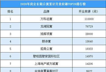 2020年第一季度房企长租公寓规模榜单:万科泊寓位列榜首(TOP20)