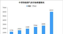 2020年中国智能燃气表市场规模及驱动因素分析(图)