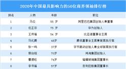 2020年中国最具影响力的50位商界领袖排行榜:任正非第二(图)