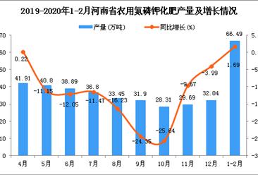 2020年1-2月河南省农用氮磷钾化肥产量及增长情况分析
