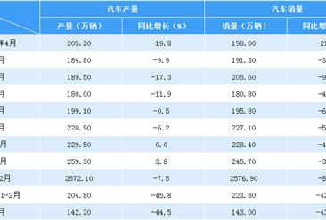 2020年一季度汽车市场产销分析:1-3月销量367.2万辆 同比下滑42.4%(附图表)