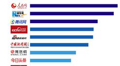 2020年网络媒体最具社会价值TOP10排行榜