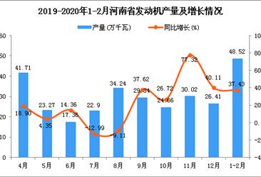2020年1-2月河南省发动机产量为48.52万千瓦 同比增长37.43%