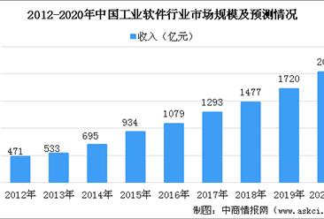 2020年中国工业软件行业市场规模及未来发展趋势预测(图)