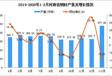 2020年1-2月河南省钢材产量及增长情况分析