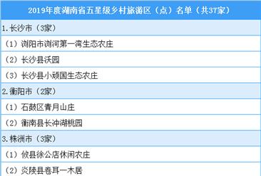 """2019年度""""湖南省五星级乡村旅游区(点)""""名单出炉:共37家(附名单)"""