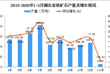 2020年1-2月湖北省铁矿石产量及增长情况分析