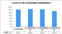 2020年3月中国大宗商品市场解读及后市预测分析(附图表)
