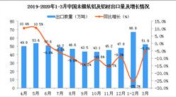 2020年3月中国未锻轧铝及铝材出口量同比下降5%