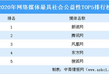 2020年网络媒体最具社会公益性TOP5排行榜