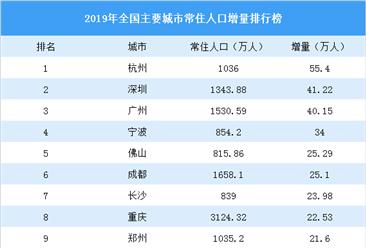 2019年全国主要城市常住人口增量排行榜:杭州取代深圳排名第一(图)