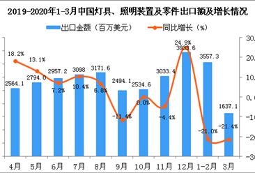 2020年3月中国灯具、照明装置及零件出口金额同比下降21.4%