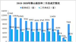 2020年3月佛山楼市成交数据分析:楼市回暖明显(图)