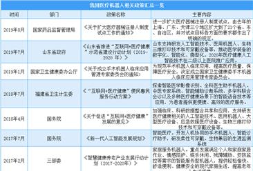 疫情下医疗机器人助力抗疫  2020年中国医疗机器人产业政策汇总一览(表)