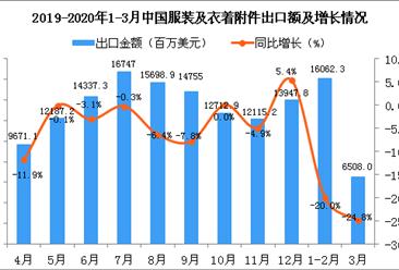 2020年3月中国服装及衣着附件出口金额同比下降24.8%