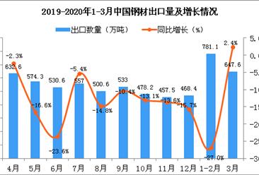 2020年3月中国钢材出口量为647.6万吨 同比增长2.4%