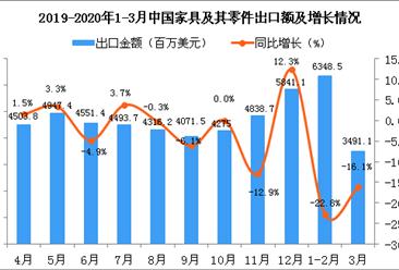 2020年3月中国家具及其零件出口金额为3491.1百万美元 同比下降16.1%