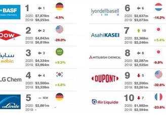 2020年全球化工品牌25强排行榜