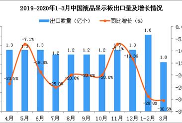 2020年3月中国液晶显示板出口量为1亿个,同比下降30.6%