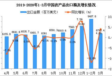 2020年1-3月中国农产品出口金额增长情况分析