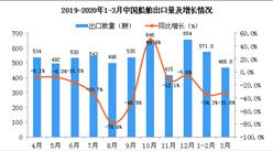 2020年3月中国船舶出口量同比下降31.8%