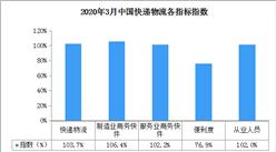 2020年3月中国快递物流指数103.7%(附全国物流开发区一览)