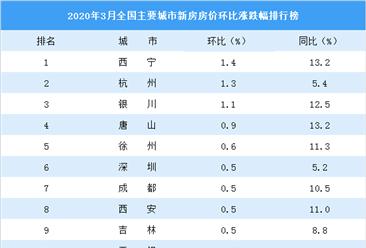 3月新房房价涨跌排行榜:杭州涨幅排名第二 22城房价下跌(图)